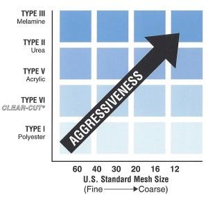 PG Agressiveness Chart e